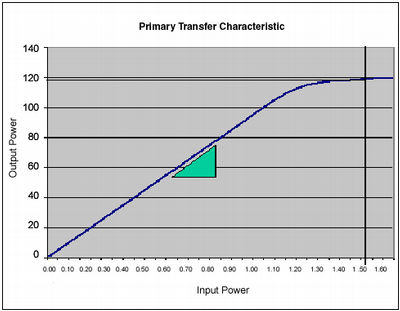 Primary Transfer Characteristic