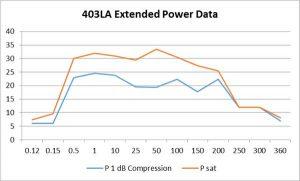 403LA 性能特性