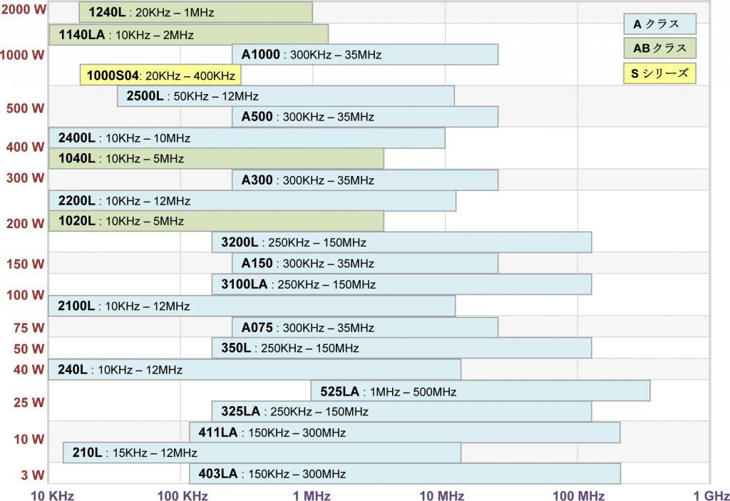 RFパワーアンプ一覧チャート