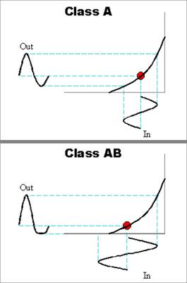 クラスAとABのダイアグラム
